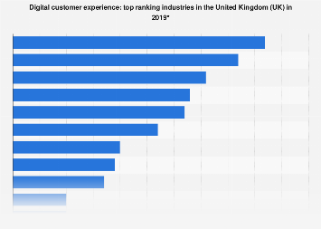 Leading industries for customer experience in the UK 2019