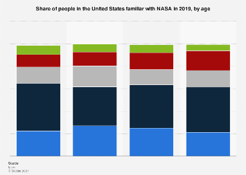 Familiarity with NASA by age U.S. 2019