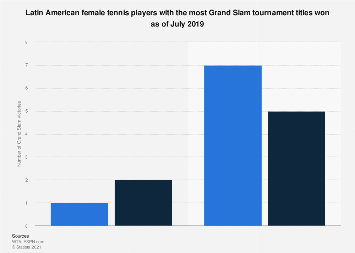 Latin America: female tennis players by number of Grand Slam titles 2019