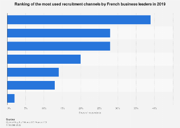 Recruitment channels regularly used by business leaders in France 2019