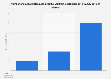Accumulated number of e-scooter rides achieved by VOI 2019