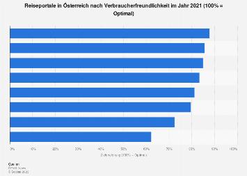 Reiseportale mit den besten Bewertungen bei Buchungsanfragen in Österreich 2019