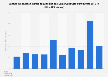 Global acquisitions of venture-funded tech startups 2010-2019