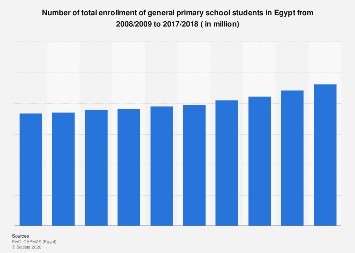 Number of enrollment of primary school students in Egypt from 2008/2009-2017/2018