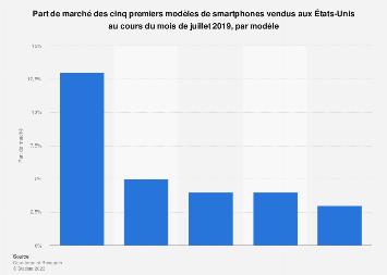Part de marché des smartphones par modèle aux États-Unis 2019