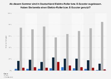 Umfrage zur Nutzung von E-Scootern in Deutschland in 2019