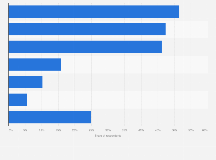Electric Car Incentives >> Japan Incentives For Electric Car Purchases 2019 Statista