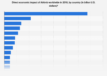 Airbnb: direct economic impact of Airbnb globally, by country 2018