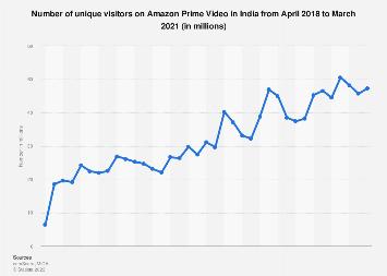 Number of unique visitors on Amazon Prime Video India 2017-2018