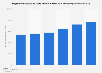 Digital payments as a share of GDP India 2014-2019