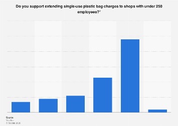 Support for plastic bag charge extension in Great Britain 2019