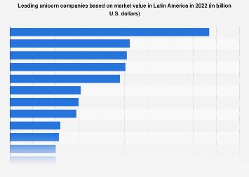 Latin America: unicorn companies by market value 2019