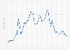 Number of unique visitors on Voot 2017-2018