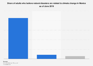 Mexico: opinion on climate change's relation to natural disasters 2019