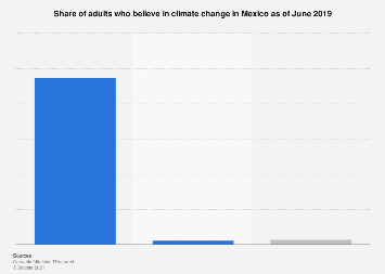 Mexico: opinion on climate change existence 2019
