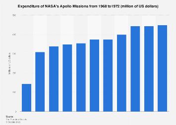 NASA: Expenditure on the Apollo missions 1968-1972