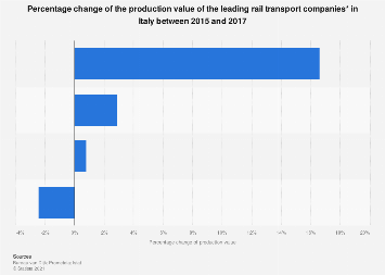 Italy: change of production value of rail transport companies 2015-2017