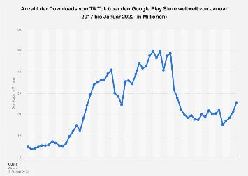 Downloads von TikTok über den Google Play Store weltweit bis Dezember 2019