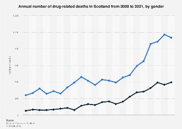 Drug-related deaths in Scotland 2000-2018, by gender