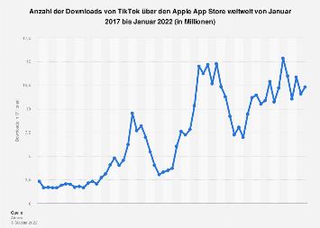 Downloads von TikTok über den Apple App Store weltweit bis September 2019