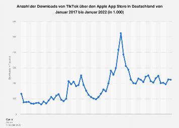 Downloads von TikTok über den Apple App Store in Deutschland bis Dezember 2019