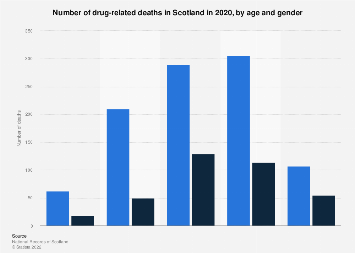 Drug-related deaths in Scotland 2018, by age and gender