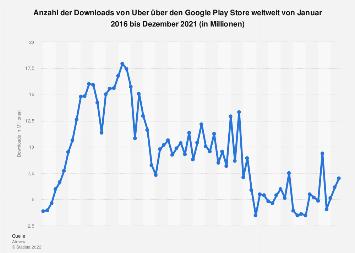Downloads von Uber über den Google Play Store weltweit bis Oktober 2019