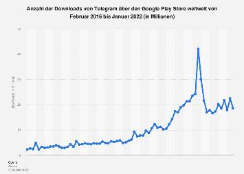 Downloads von Telegram über den Google Play Store weltweit bis September 2019