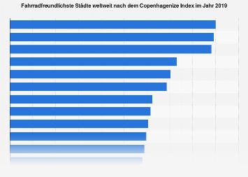 Radfahrerfreundlichste Städte weltweit 2019