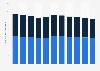 Consumo diario de radio por persona Europa 2011-2021