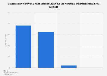 Ergebnis der Wahl von Ursula von der Leyen zur EU-Kommissionspräsidentin 2019