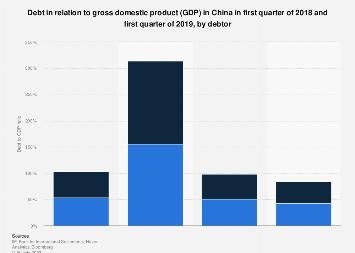 China: debt to GDP ratio by debtor comparison 2019   Statista