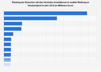 Branchen mit den höchsten Investitionen in mobile Werbung in Deutschland 2018