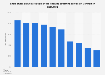 Knowledge about selected streaming services in Denmark 2018