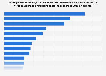 Ranking de las series originales de Netflix con mayor número de telespectadores 2019