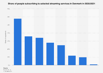 Subscriptions to selected streaming services in Denmark 2018