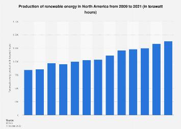 North America's renewable energy production 2009-2017