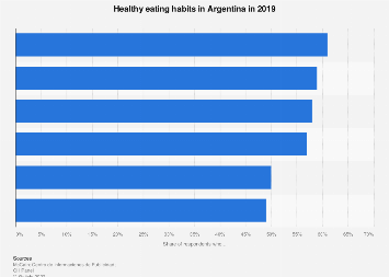 Argentina: healthy eating 2019