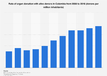 Colombia: organ donation rate with alive donor 2008-2018