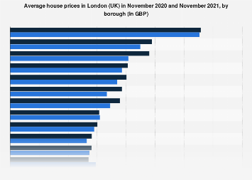 Average house prices in London 2018-2019, by borough
