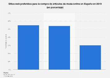 Sitios web preferidos para comprar artículos de moda online en España de 2019