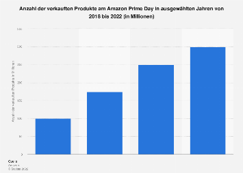 Anzahl der verkauften Produkte am Amazon Prime Day weltweit bis 2019