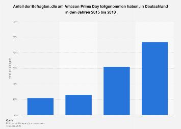 Umfrage zur Teilnahme am Amazon Prime Day in Deutschland 2018
