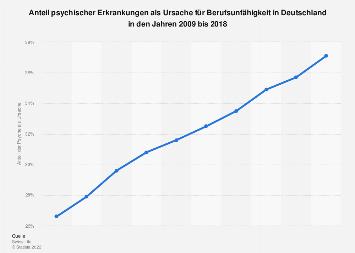 Anteil psychischer Erkrankungen als Ursache für Berufsunfähigkeit bis 2018