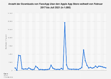 Downloads von FaceApp über den Apple App Store weltweit bis Juli 2019
