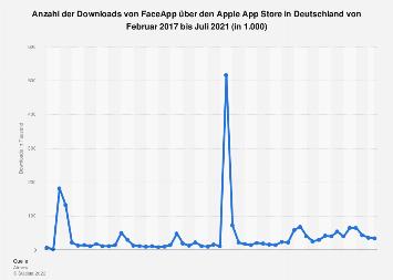 Downloads von FaceApp über den Apple App Store in Deutschland bis November 2019