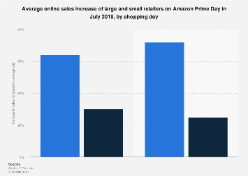 E-commerce sales lift of small and large retailers on Amazon Prime Day 2019. by day