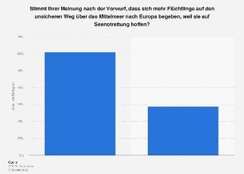 Umfrage zu Auswirkungen von privater Seenotrettung von Flüchtlingen 2019