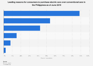 Main reasons consumers purchase electric cars Philippines 2019