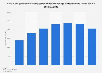 Anzahl gemeldeter Arbeitsstellen in der Altenpflege in Deutschland bis 2018